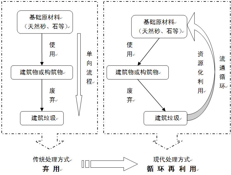 提出建筑垃圾资源化标准体系的基础框架