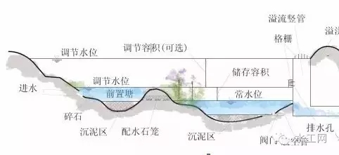 海绵城市规划与专项设计